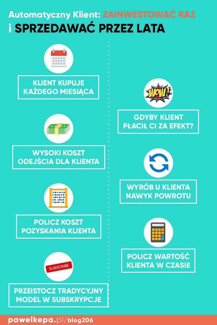 Automatyczny Klient - infografika - ściąga z marketingu