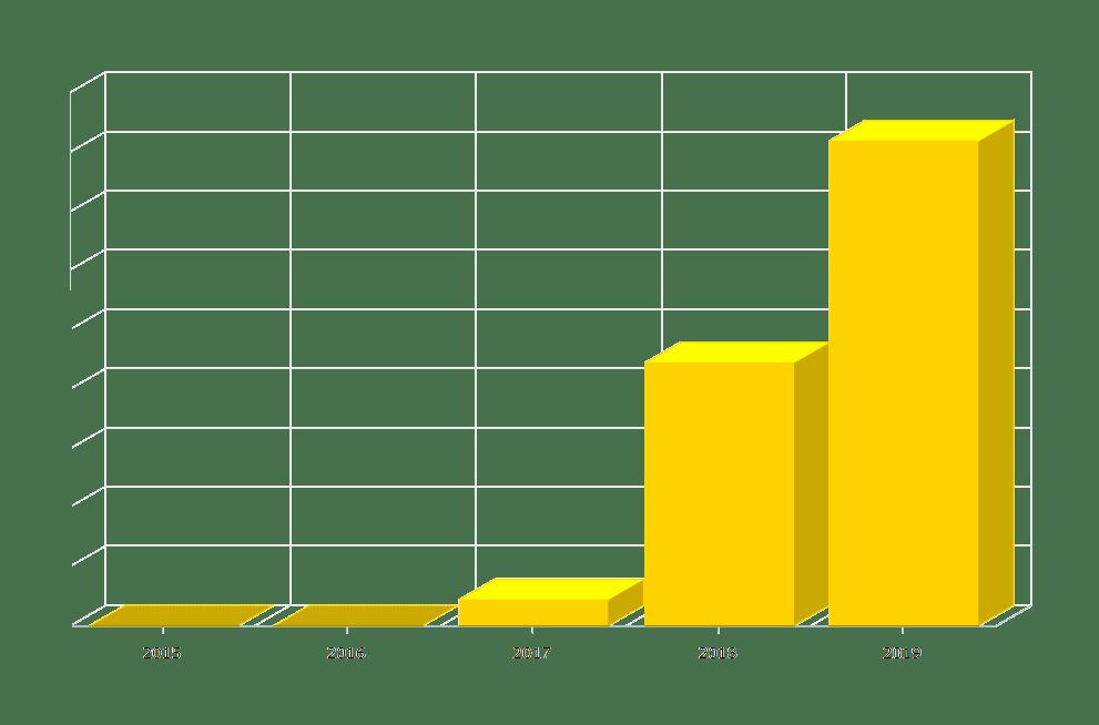 Wykres sprzedaży w sklepie internetowym