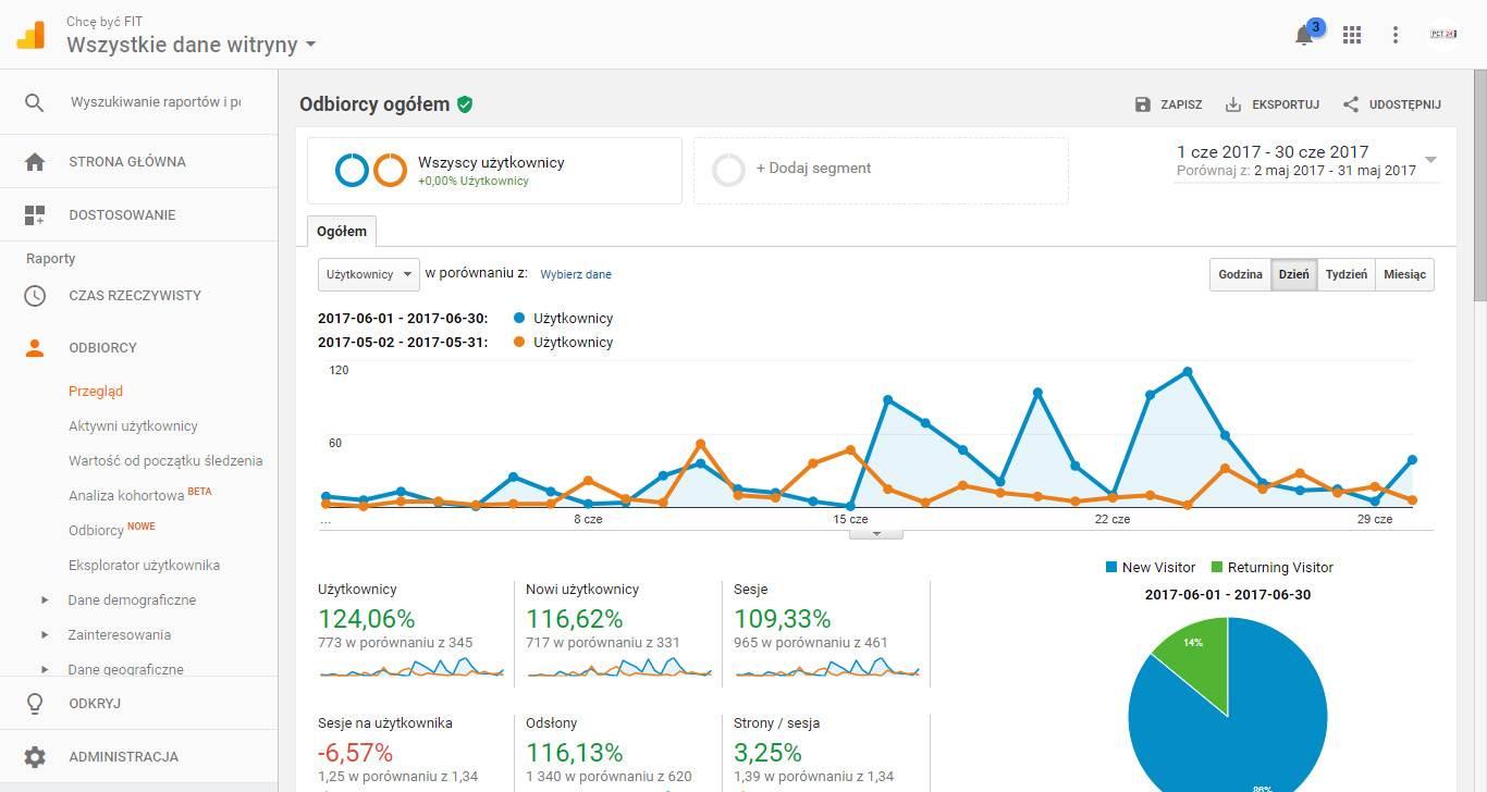 ROI z content marketingu - statystyki bloga