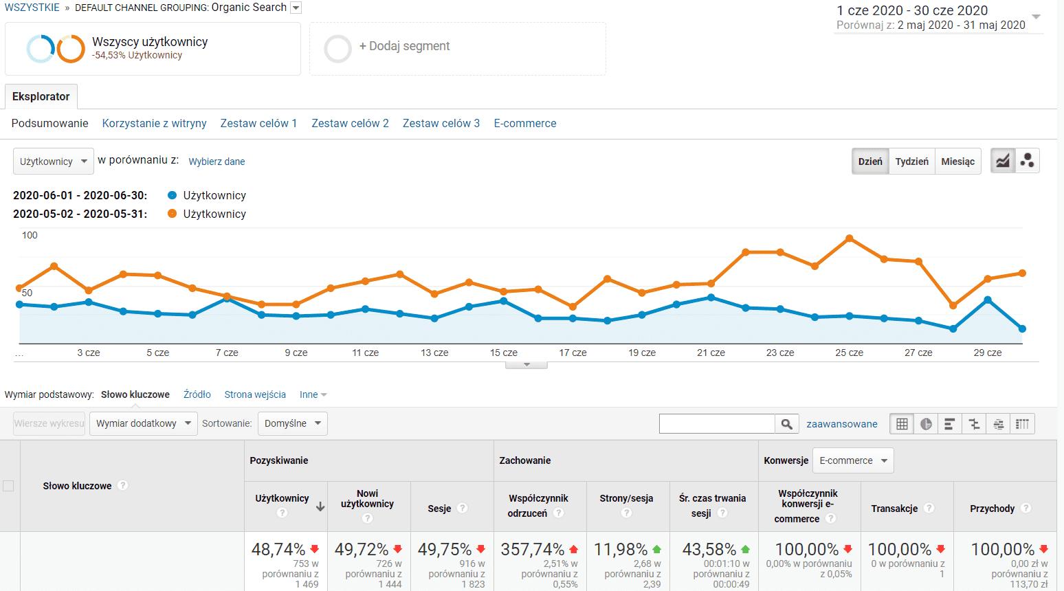 SEO w sklepie internetowym - miesiąc 6 i 5