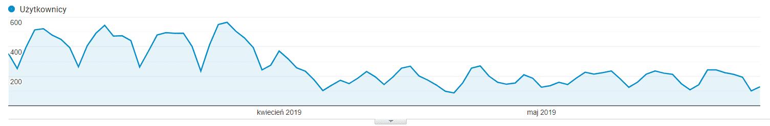 Statystyki wejść z wyników wyszukiwania w Google w trakcie rebrandingu