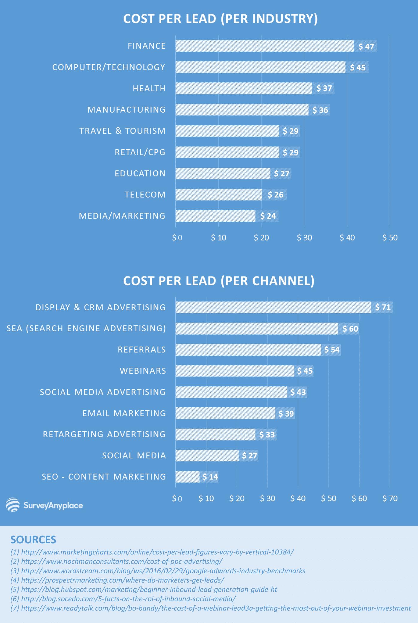 Koszt pozyskania Klienta w różnych kanałach 1