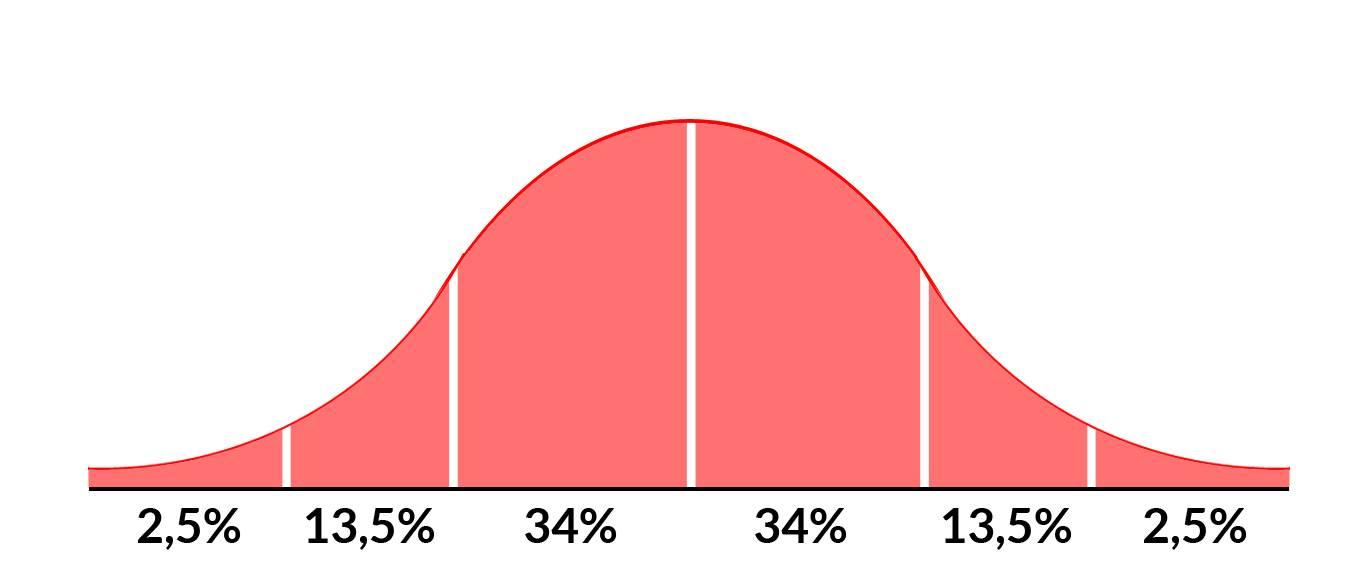 Krzywa rozkładu normalnego - Krzywa Gaussa
