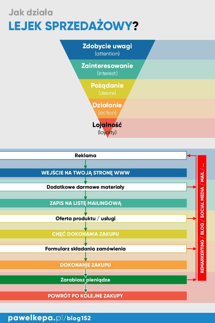Lejek sprzedażowy - infografika - ściąga z marketingu