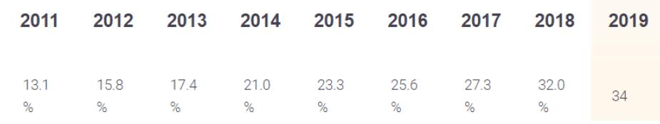Liczba stron na WordPress na przestrzeni lat
