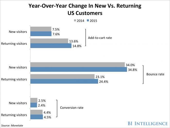 Nowi i powracający Klienci e-commerce