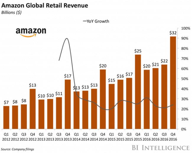 Przychody kwartalne sklepu internetowego Amazon