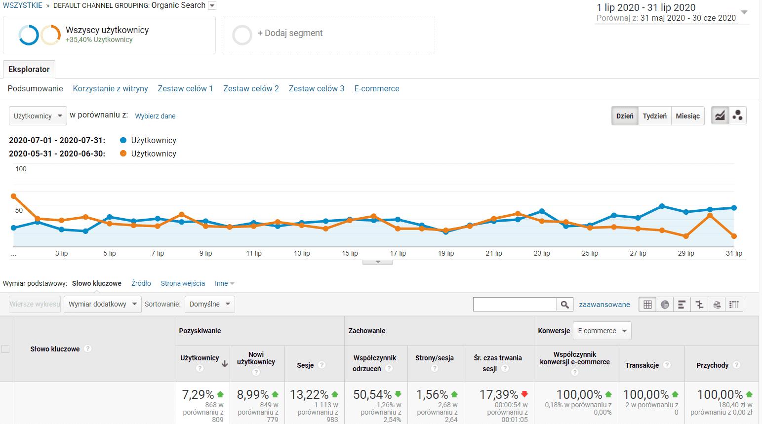 Statystyki SEO sklepu internetowego - miesiąc 7
