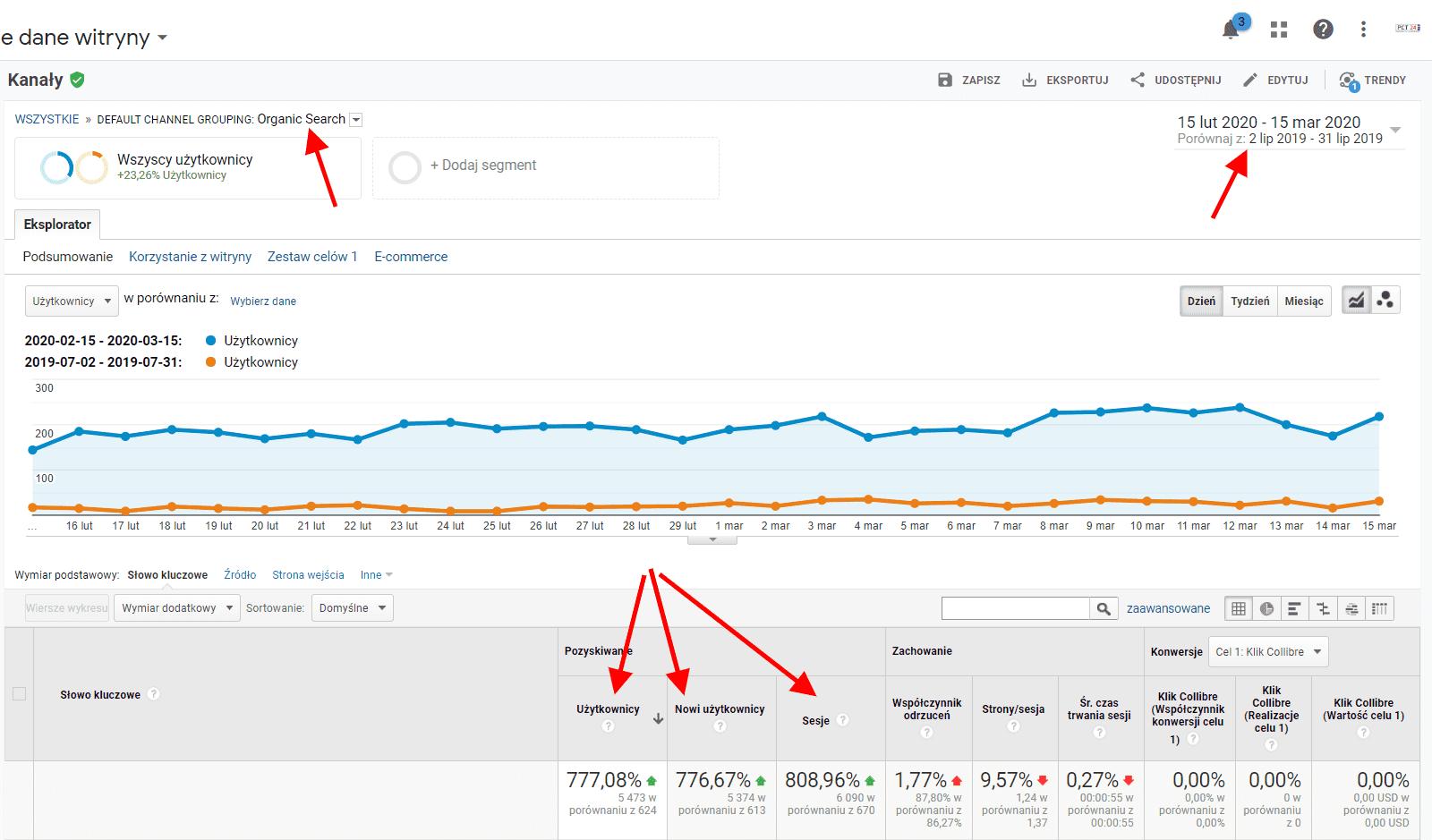 Statystyki SEO - miesiąc do miesiąca