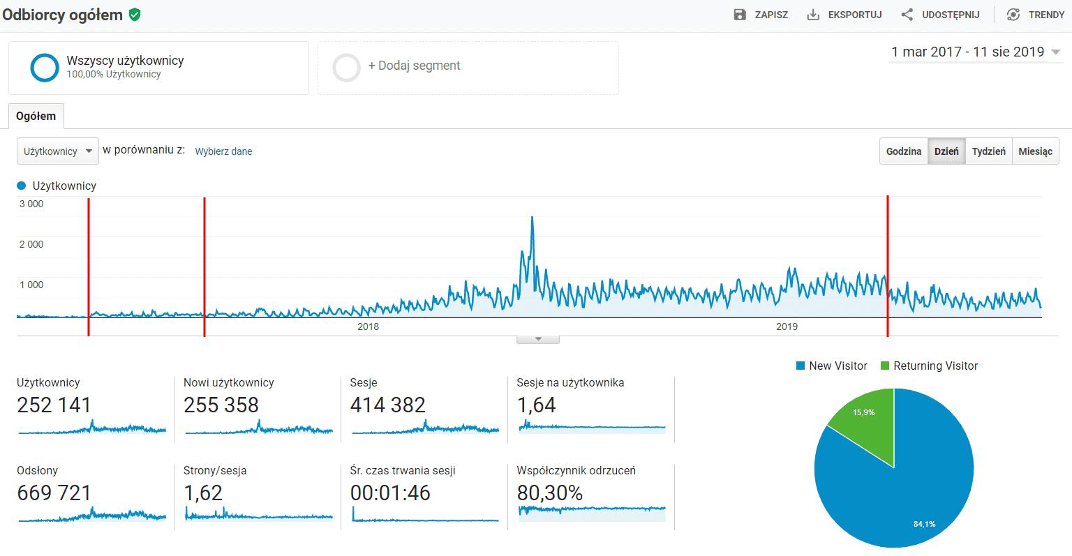 Statystyki content marketing