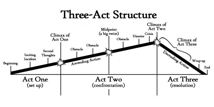 Struktura 3 aktów - budowanie napięcia