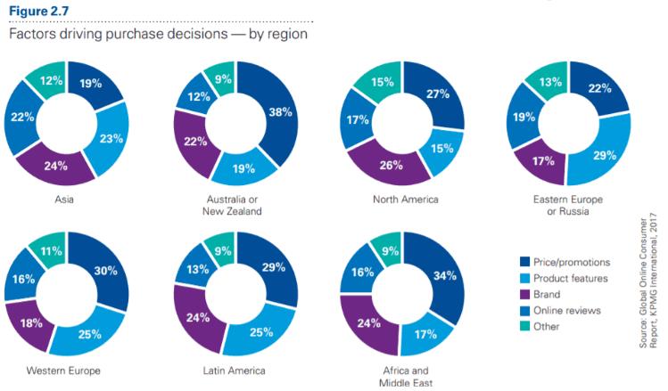 Wykres - kluczowe czynniki wpływające na zakupy online